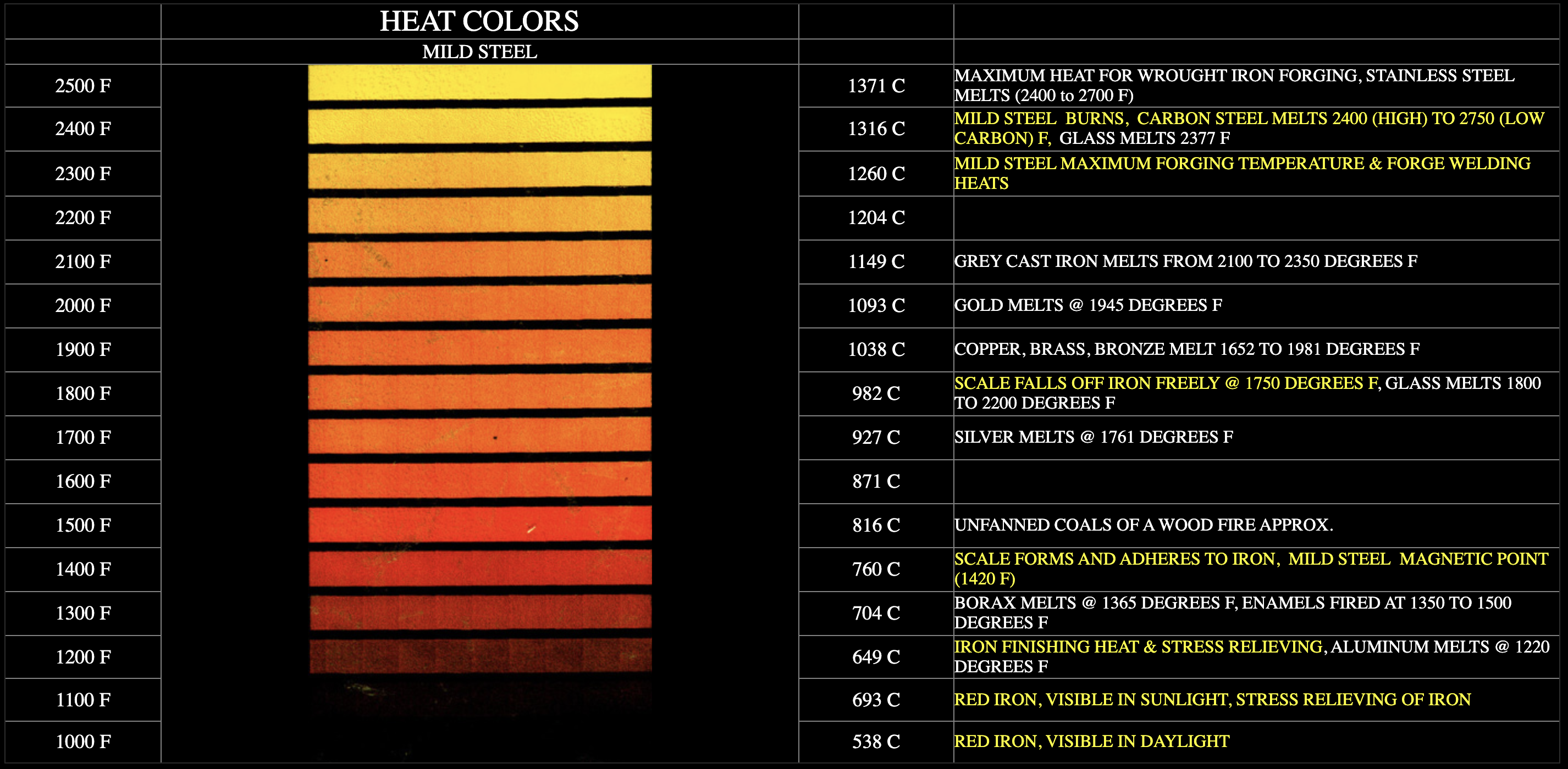 Heat Colors Chart